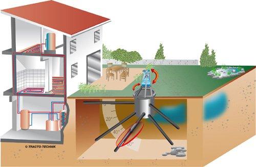 GRD gręžiniai, GRD greziniai, GRD grezinio schema, GRD technologija, šildymo sprendimai